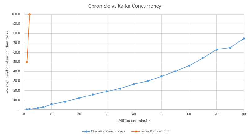 Chronicle vs Kafka Concurrency Scaled.png
