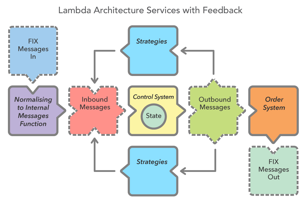 lambda architecture services feedbackjpg