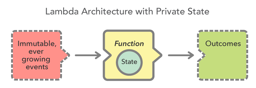 Lambda Architecture With State.jpg