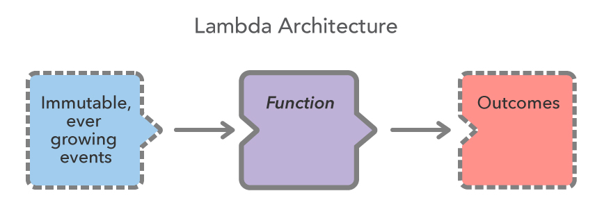 Lambda Architecture.jpg