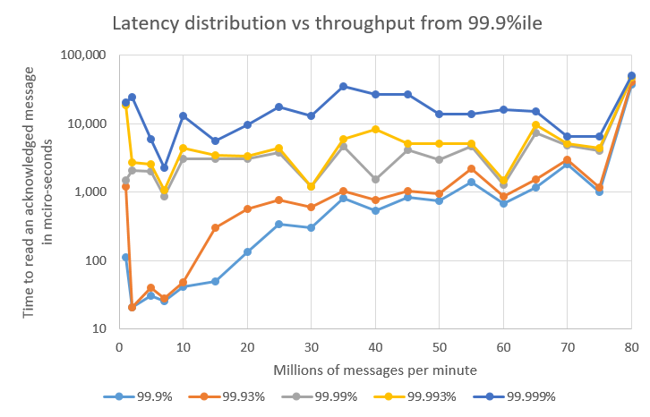 Latency from 993.png