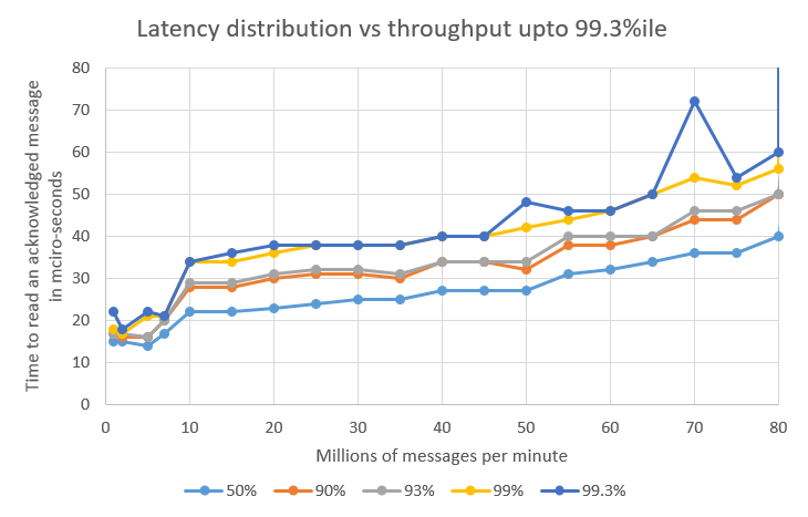 Latency to 993.png