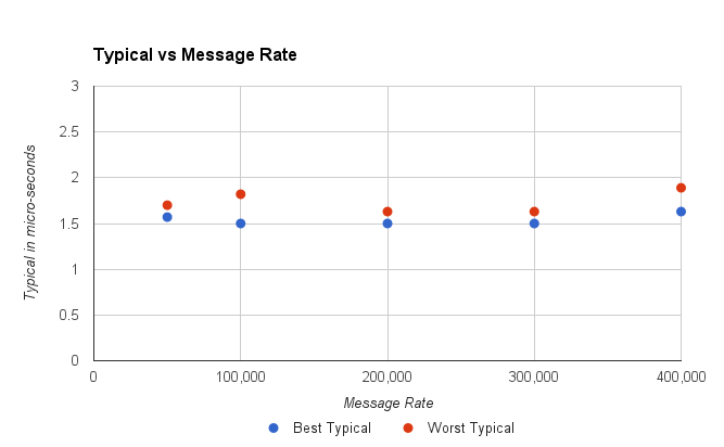 mtm typical vs rate.png